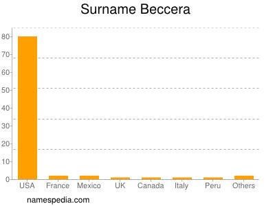 Surname Beccera