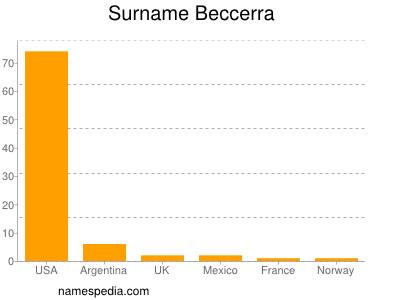 Surname Beccerra