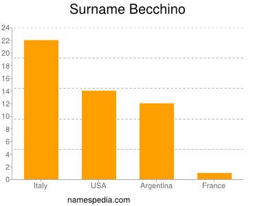 Surname Becchino