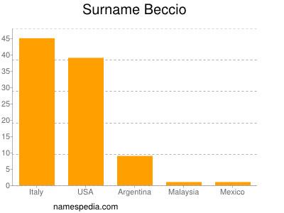 Surname Beccio