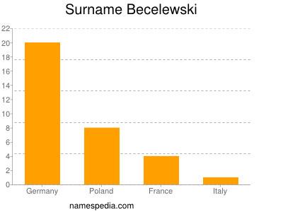 Surname Becelewski