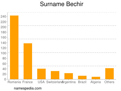 Surname Bechir