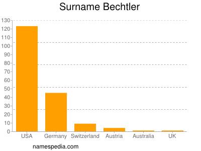 Surname Bechtler