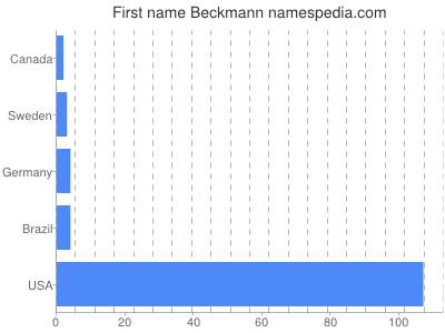 Given name Beckmann