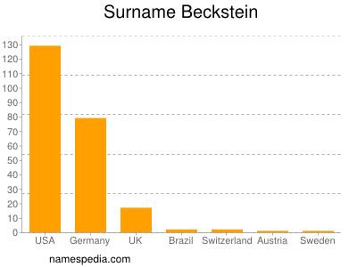 Surname Beckstein