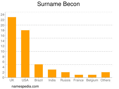 Surname Becon