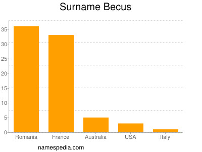 Surname Becus