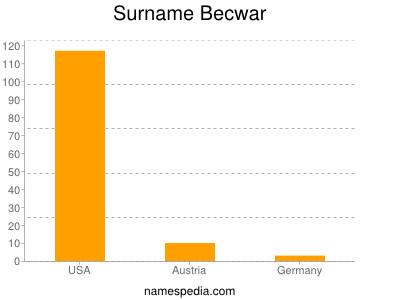 Surname Becwar