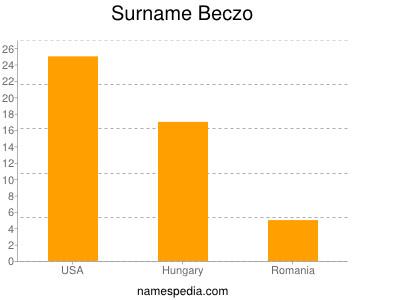 Surname Beczo