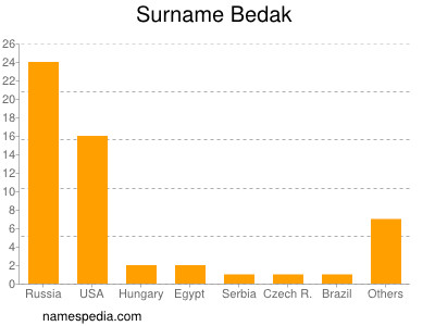 Surname Bedak