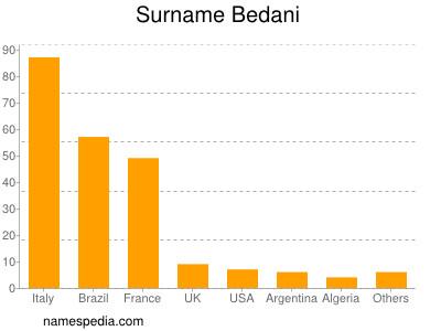 Surname Bedani
