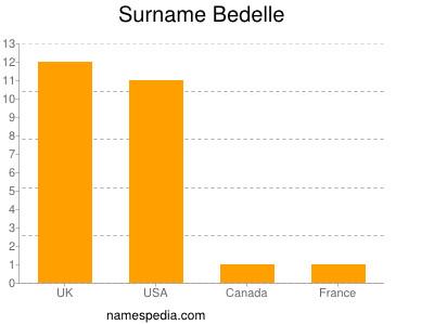 Surname Bedelle