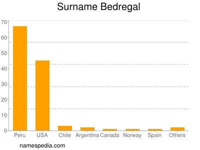 Surname Bedregal
