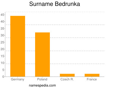 Surname Bedrunka