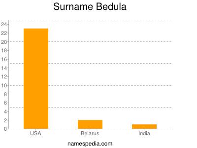 Surname Bedula