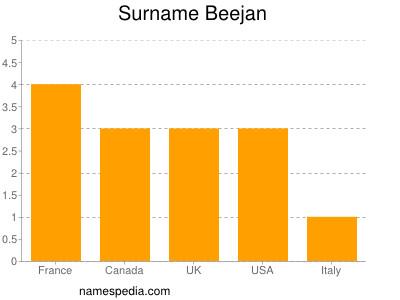 Surname Beejan