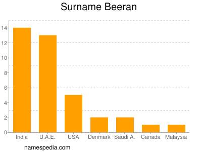 Surname Beeran