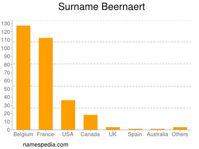 Surname Beernaert