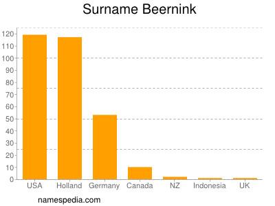 Surname Beernink