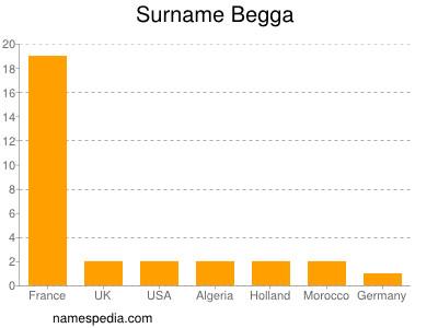 Surname Begga