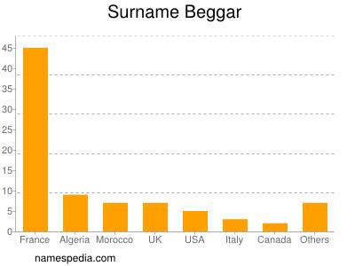 Surname Beggar