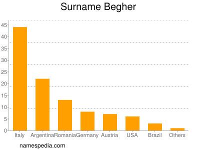 Surname Begher