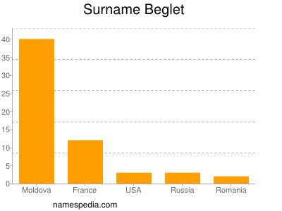 Surname Beglet