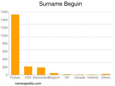 Surname Beguin