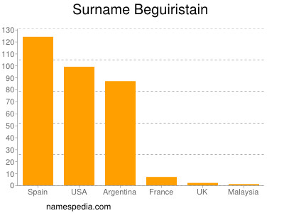 Surname Beguiristain