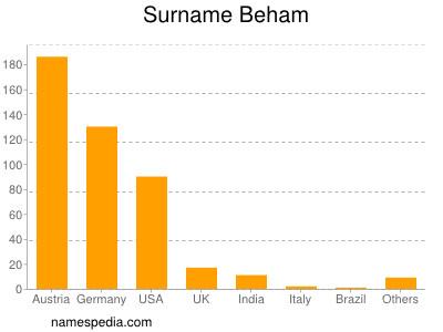 Surname Beham