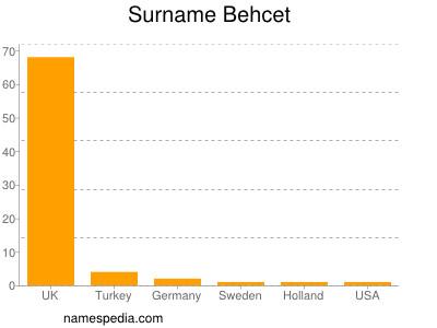 Surname Behcet