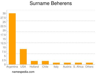 Surname Beherens