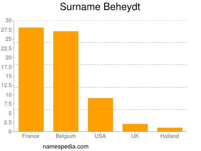 Surname Beheydt