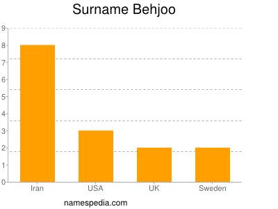 Surname Behjoo