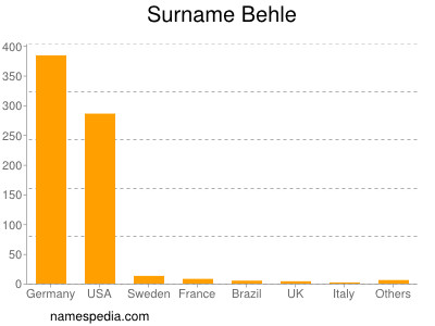 Surname Behle
