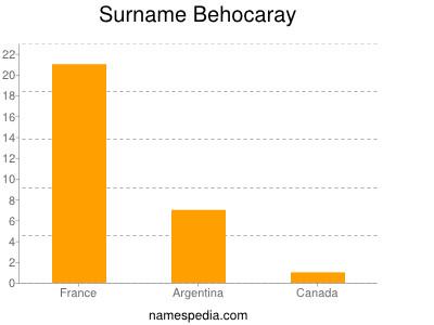 Surname Behocaray