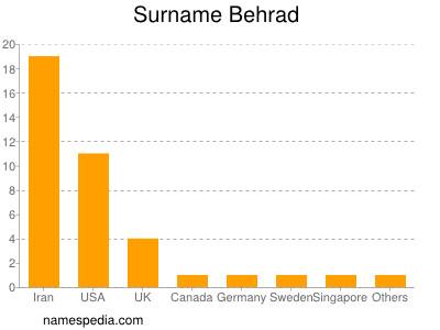 Surname Behrad