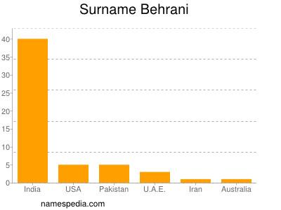 Surname Behrani