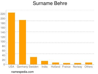 Surname Behre