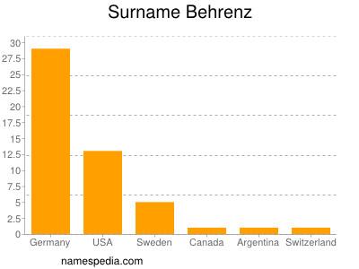 Surname Behrenz