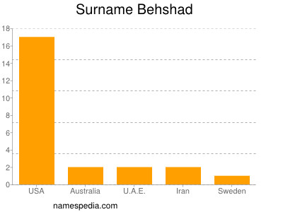 Surname Behshad