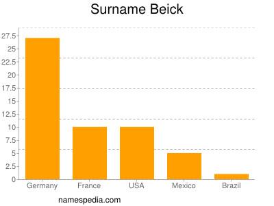 Surname Beick
