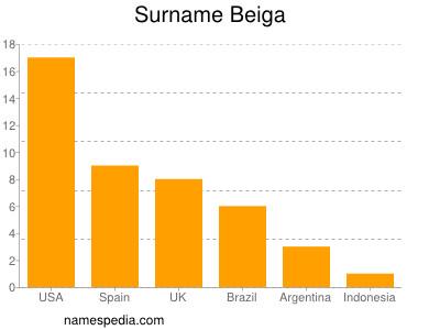 Surname Beiga