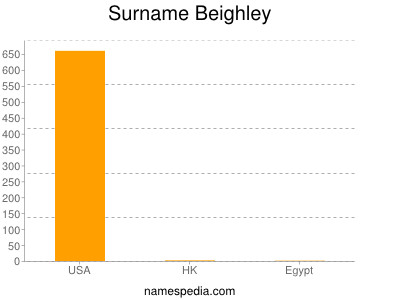 Surname Beighley