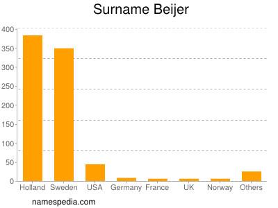 Surname Beijer