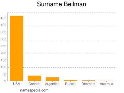 Surname Beilman