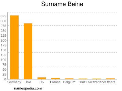 Surname Beine