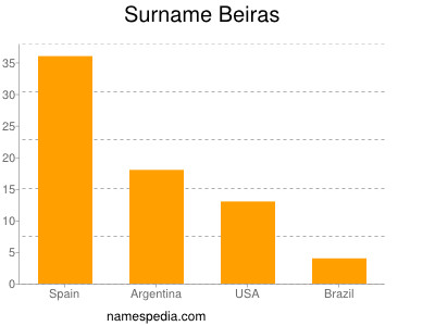 Surname Beiras