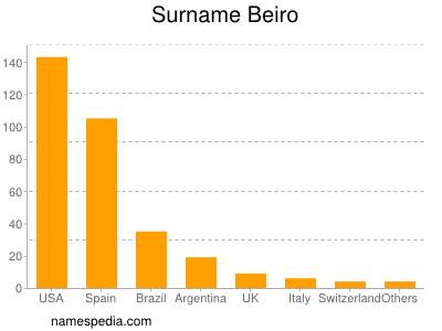 Surname Beiro