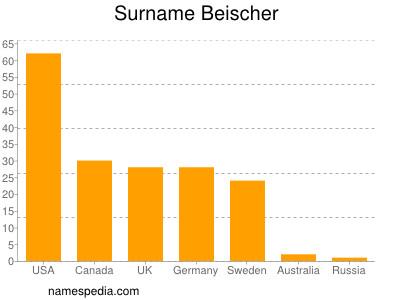 Surname Beischer